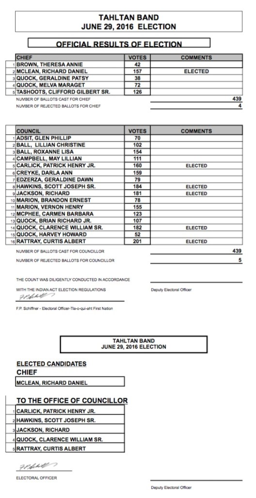 Tahltan Band Official Election Results 2016